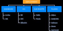 Zero-Code-Change-deployment